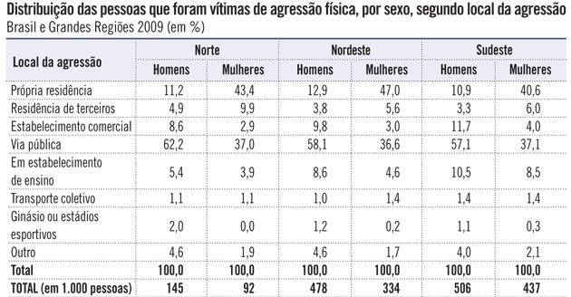 Distribuição das pessoas que foram vítimas de agressão física, por sexo, segundo local da agressão Brasil e Grandes Regiões 2009 (em %) (DIEESE/SPM-PR, 2011)