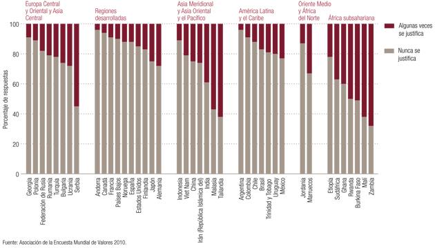 Pesquisa sobre percepção da população em 41 países pergunta se é justificável um homem bater na esposa (ONU Mulheres, 2012)