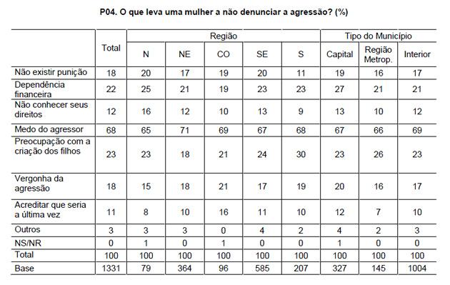 Tabela - O que leva uma mulher a não denunciar a agressão? (%) (DataSenado, 2011)