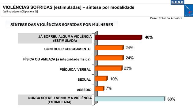 Gráfico sobre os tipos de violências sofridas por mulheres (FPA, 2010)