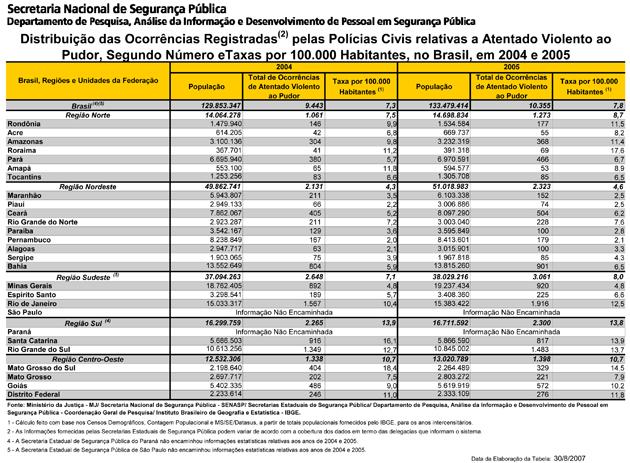 Tabela - Distribuição das Ocorrências de Atentado Violento ao Pudor Registradas pelas Polícias Civis - segundo nº e taxas/100 mil habitantes (Brasil, em 2004 e 2005) (SINESPJC, jan/2004 a dez/2005)
