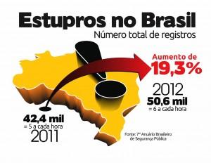 Dados do Anuário Brasileiro de Segurança Pública sobre o número de estupros no Brasil em 2012
