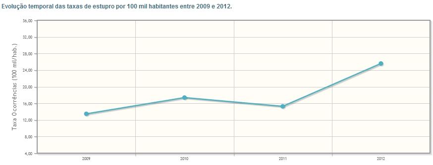 Evolução temporal das taxas de estupro por 100 mil habitantes entre 2009 e 2012.