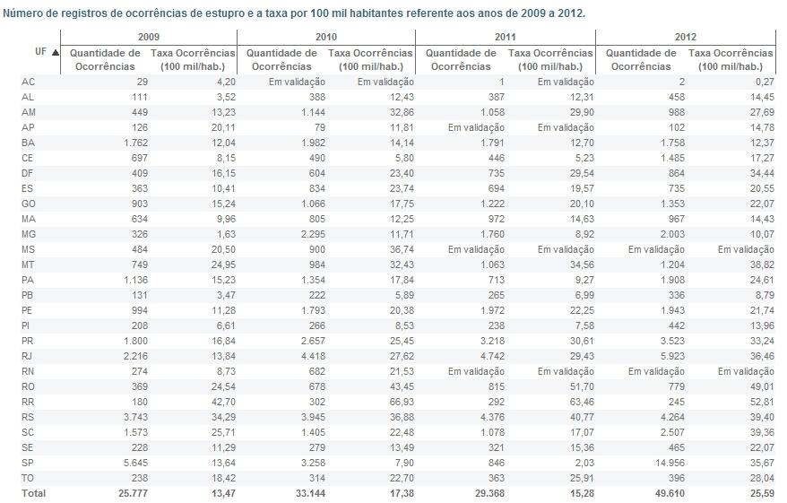Número de registros de ocorrências de estupro e a taxa por 100 mil habitantes referente aos anos de 2009 a 2012 (Fonte: Sinesp)