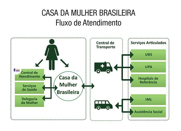 Fluxograma sobre a integração do Ligue 180 na Casa da Mulher Brasileira
