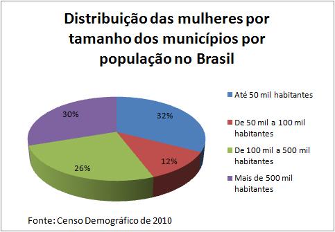 Tabela de mulheres por municipios