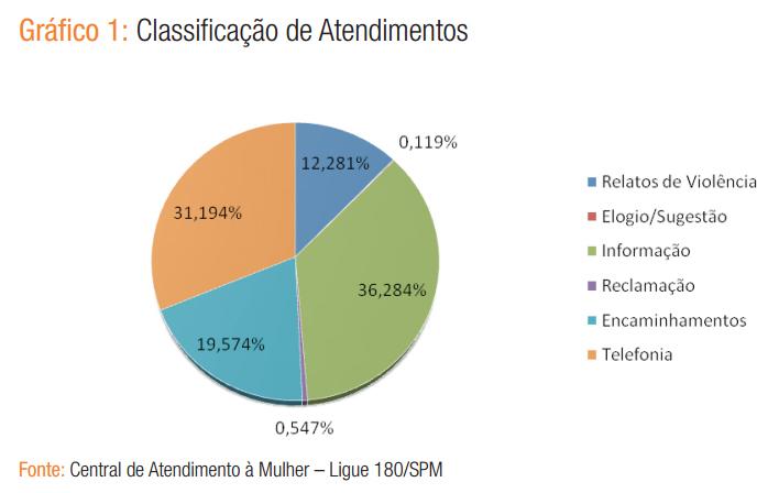 grafico do relatorio semestral do ligue 180_classificacao dos atendimentos