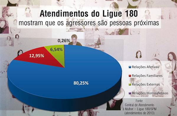 grafico do Ligue 180 sobre relacao com o agressor_2013