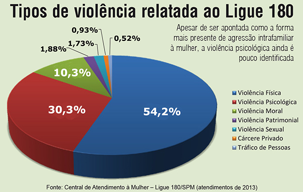 grafico do Ligue 180 sobre tipos de violencia_2013