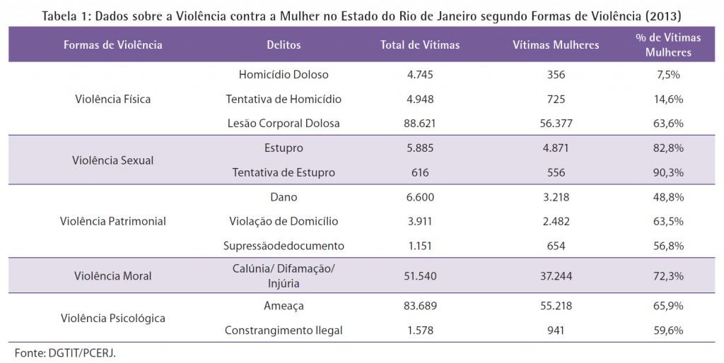 Tabela Formas de Violência (ISP, Dossiê Mulher 2014)