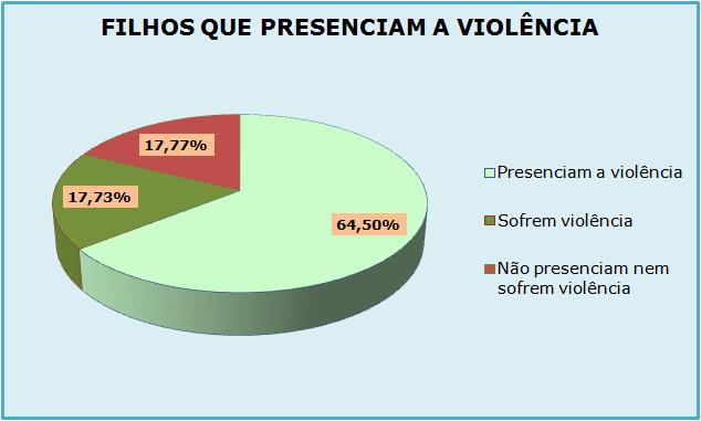 Gráfico de Atendimentos do Ligue 180 de janeiro a junho de 2014 - Violência na frente dos filhos