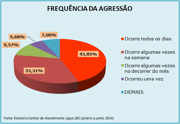 Gráfico de Atendimentos do Ligue 180 de janeiro a junho de 2014 - Frequência da violência