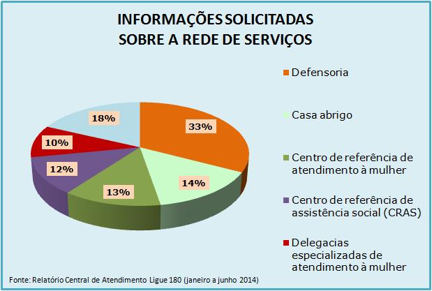 Gráfico de Atendimentos do Ligue 180 de janeiro a junho de 2014 - Informações solicitadas sobre a rede de serviços