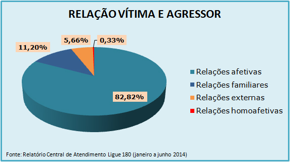 Gráfico de Atendimentos do Ligue 180 de janeiro a junho de 2014 - Relação da vítima com o agressor
