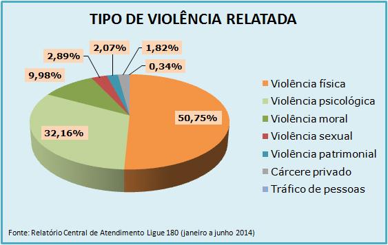 Gráfico de Atendimentos do Ligue 180 de janeiro a junho de 2014 - Tipos de violência relatada