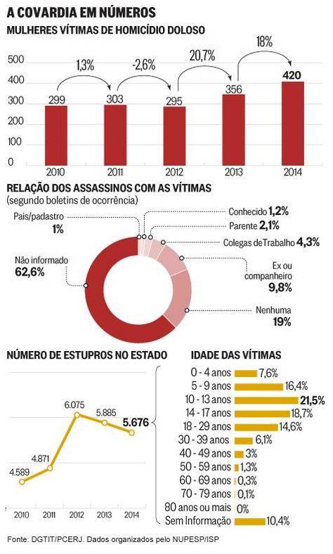 dossiemulher_2015_infografico_oglobo