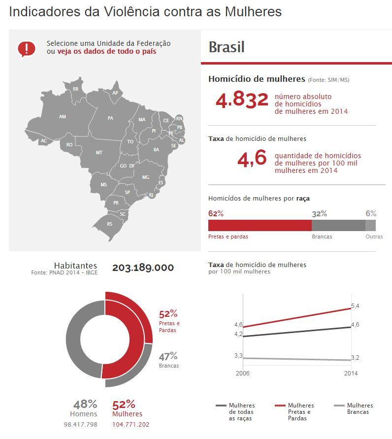 Clique na imagem para ver outros infográficos do Observatório da Mulher contra a violência